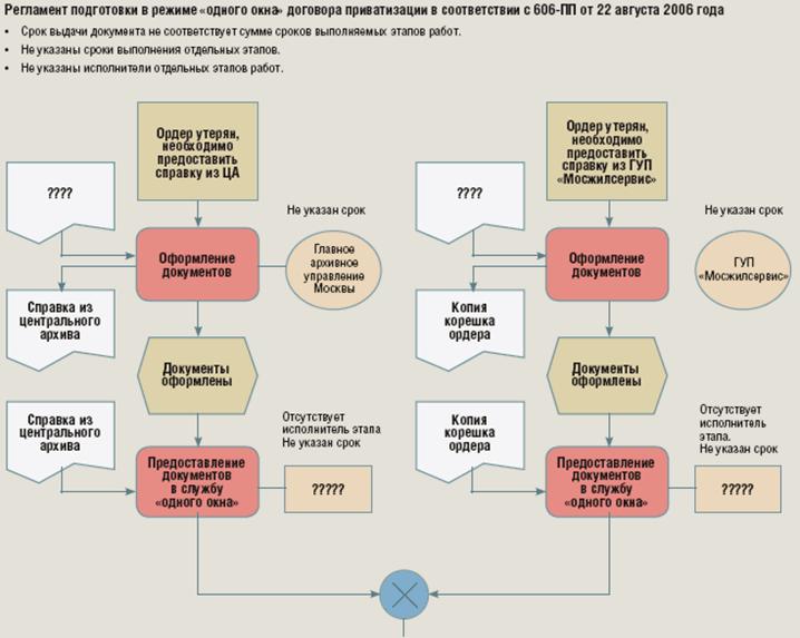 систематизация нормативно правовых актов